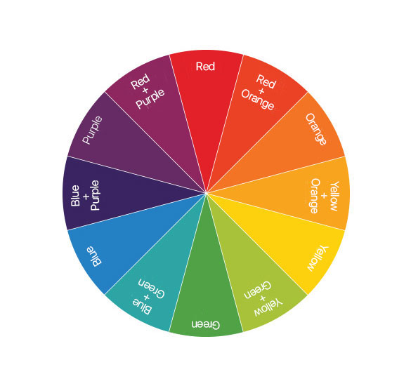 Renk Etkisi The Effect Of Color Color Wheel